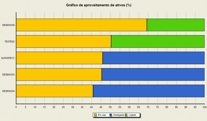 Estatísticas do NetEye demonstram o aproveitamento de ativos